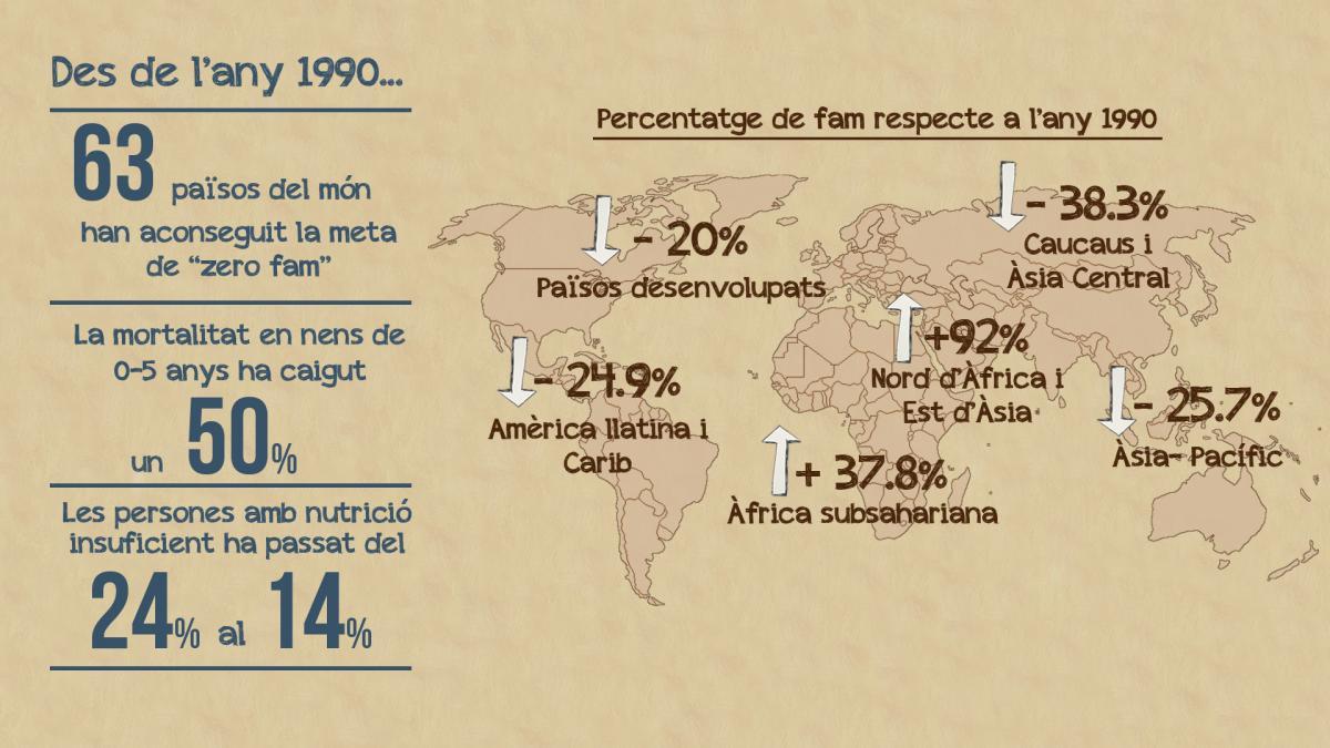 Percentatge de fam respecte a l'any 1990