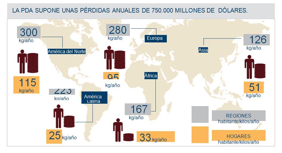 Cifras de la pérdida y el desperdicio de alimentos en el mundo