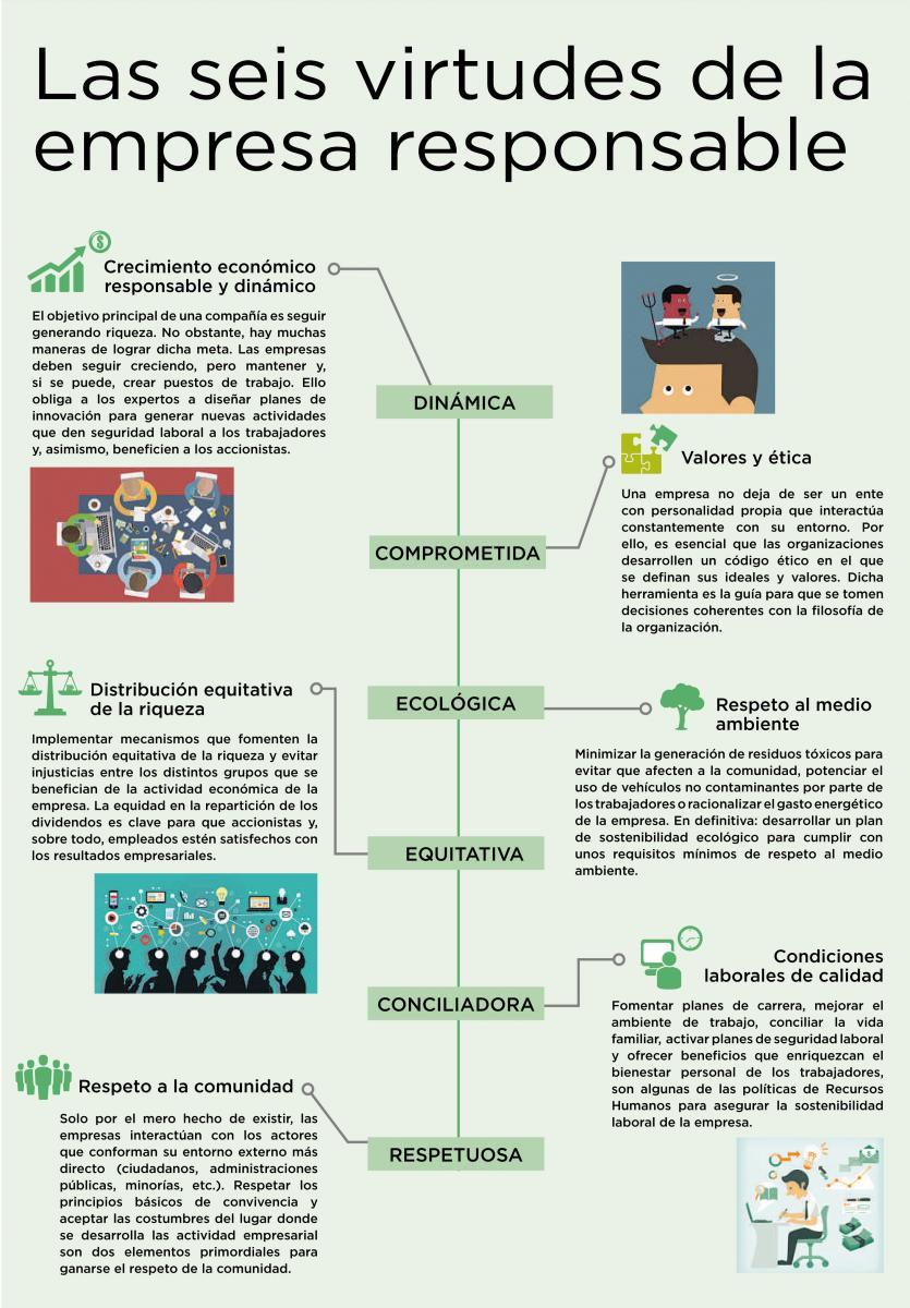 Empresa Responsable, características