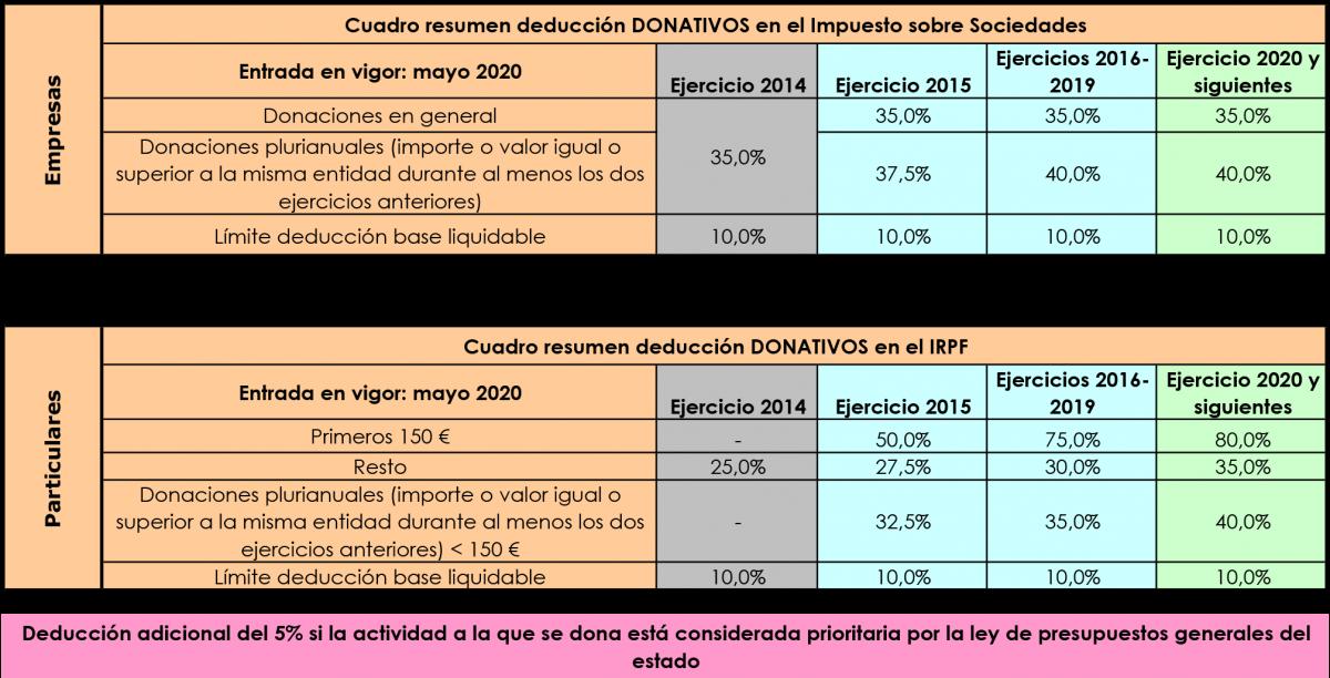 Deducción fiscal donativos