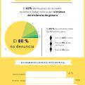 Infografía violencia contra la mujer Ecuador. Foto: Carla Vila Pérez